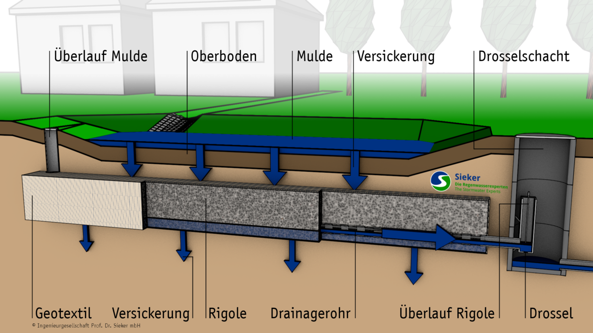Häufig Mulden-Rigolen-System (MRS) | Sieker UI27