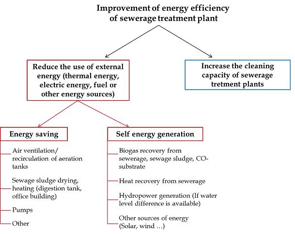 Energy Efficient WWTP | Sieker