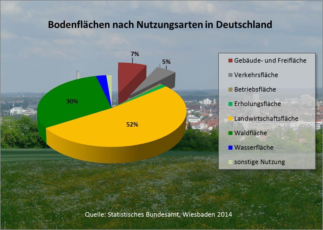 Flächenversiegelung Deutschland